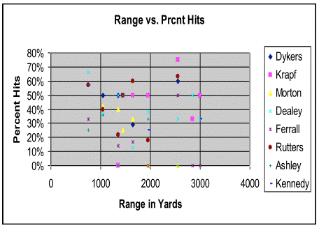 Accuracy by Commander & Range in Yards
