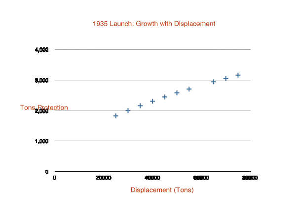 Graph: System Weight Growth with Displacement