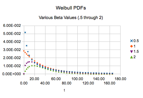 effect of slope parameter Beta variation of shape of Weibull distribution